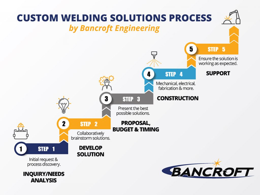 custom welding solutions process