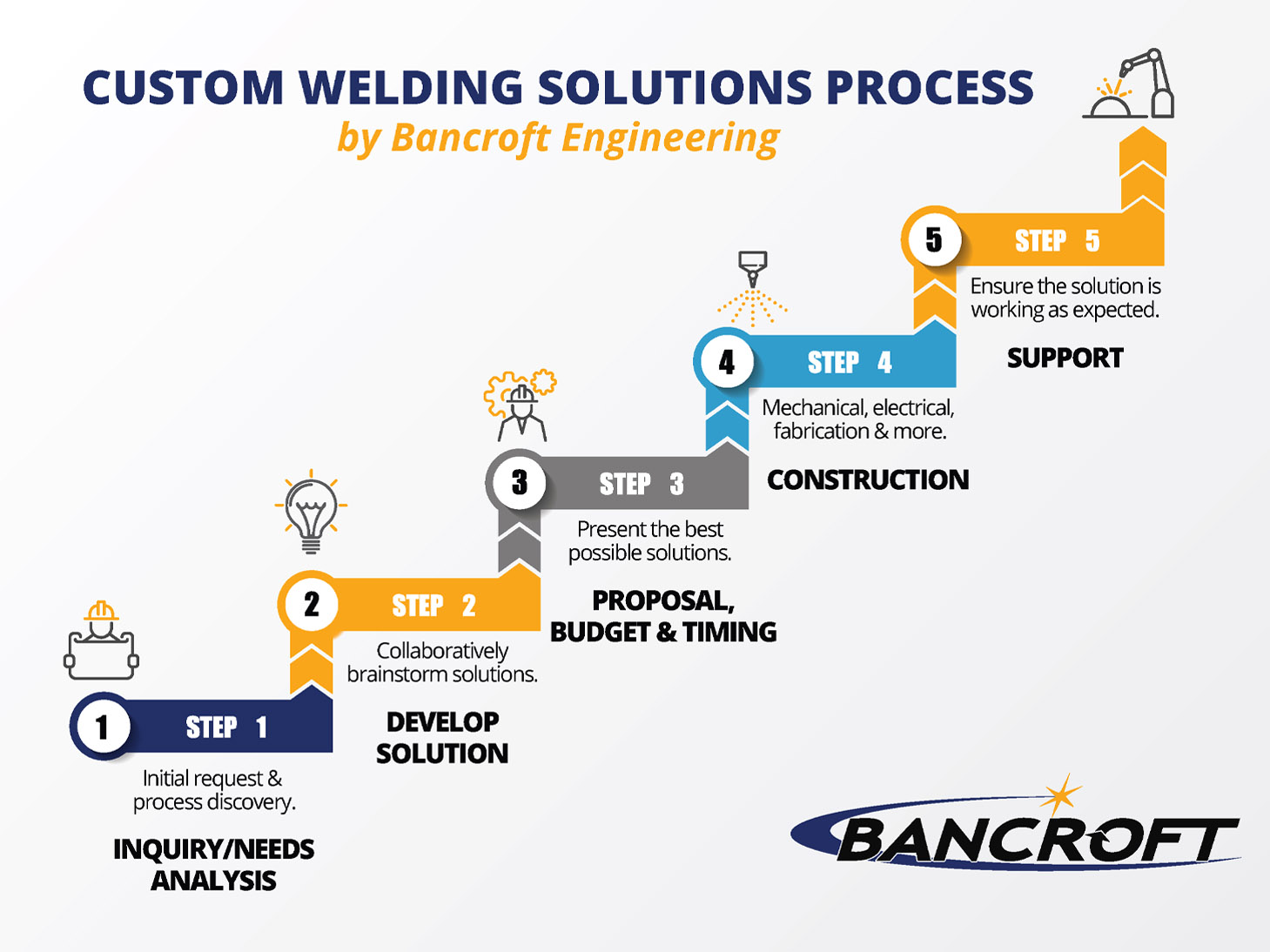 custom welding solutions process